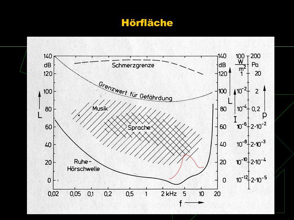 Hörfläche Schalle mit Frequenzen unter 16 Hz = Infraschall