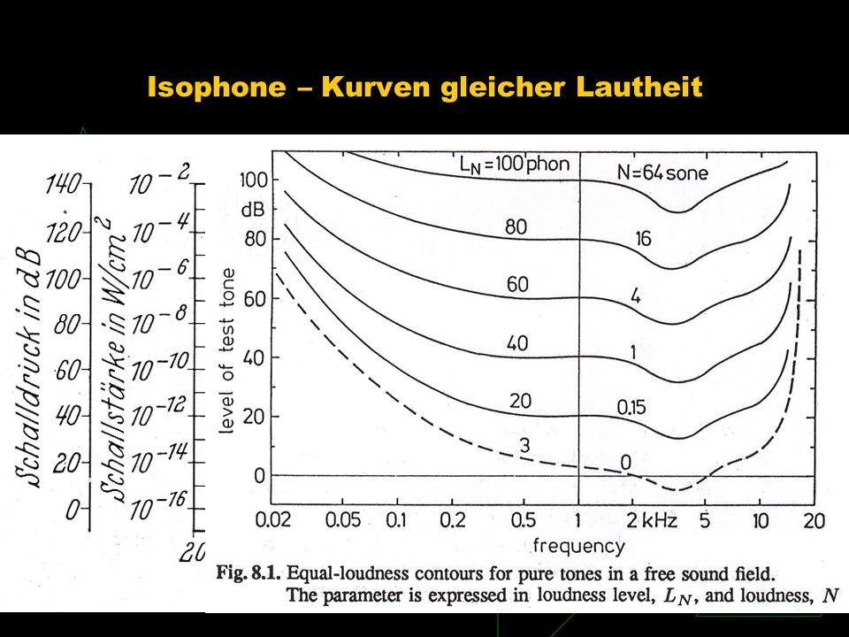 Isophone – Kurven gleicher Lautheit