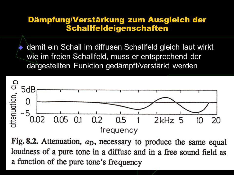 Dämpfung/Verstärkung zum Ausgleich der Schallfeldeigenschaften