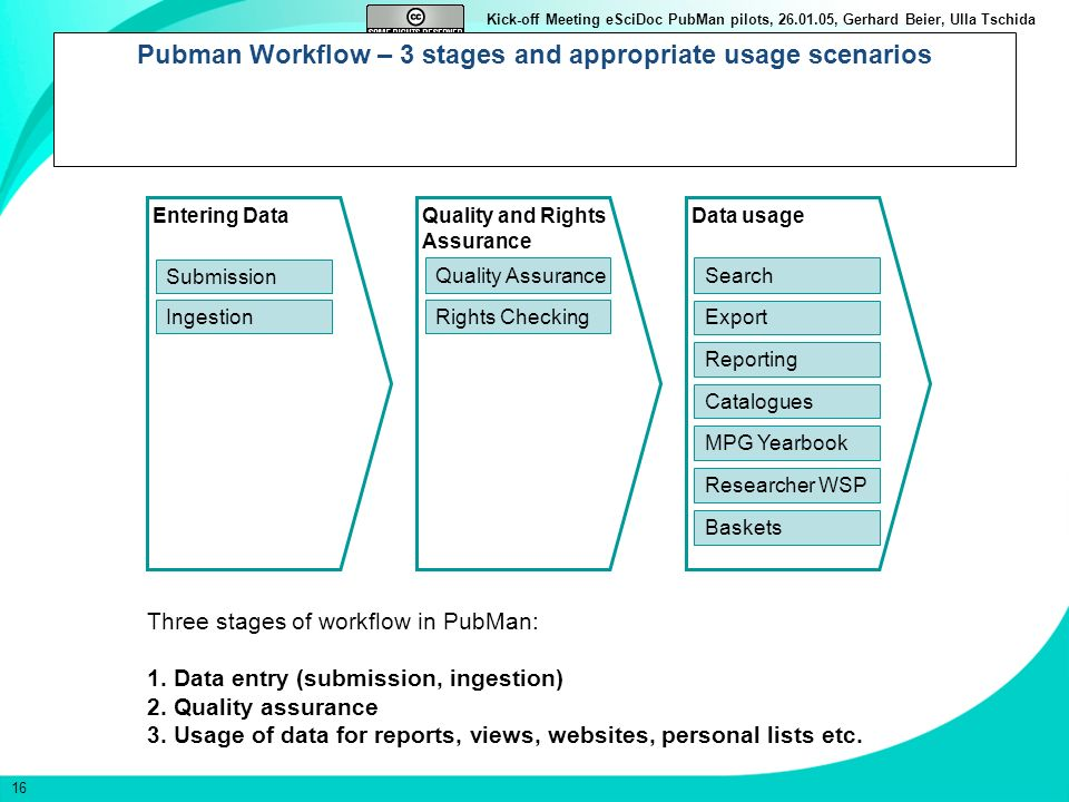 Pubman Workflow – 3 stages and appropriate usage scenarios