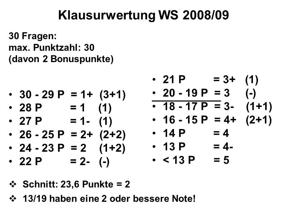 Klausurwertung WS 2008/09 30 - 29 P = 1+ (3+1) 28 P = 1 (1)