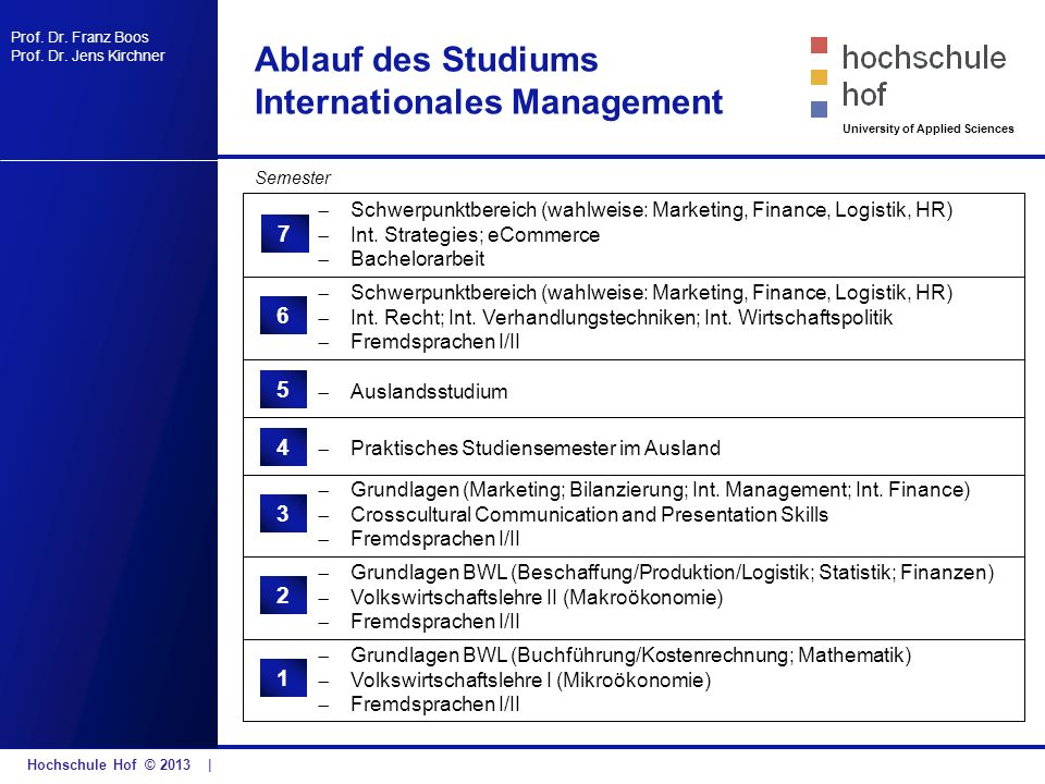 Ablauf des Studiums Internationales Management