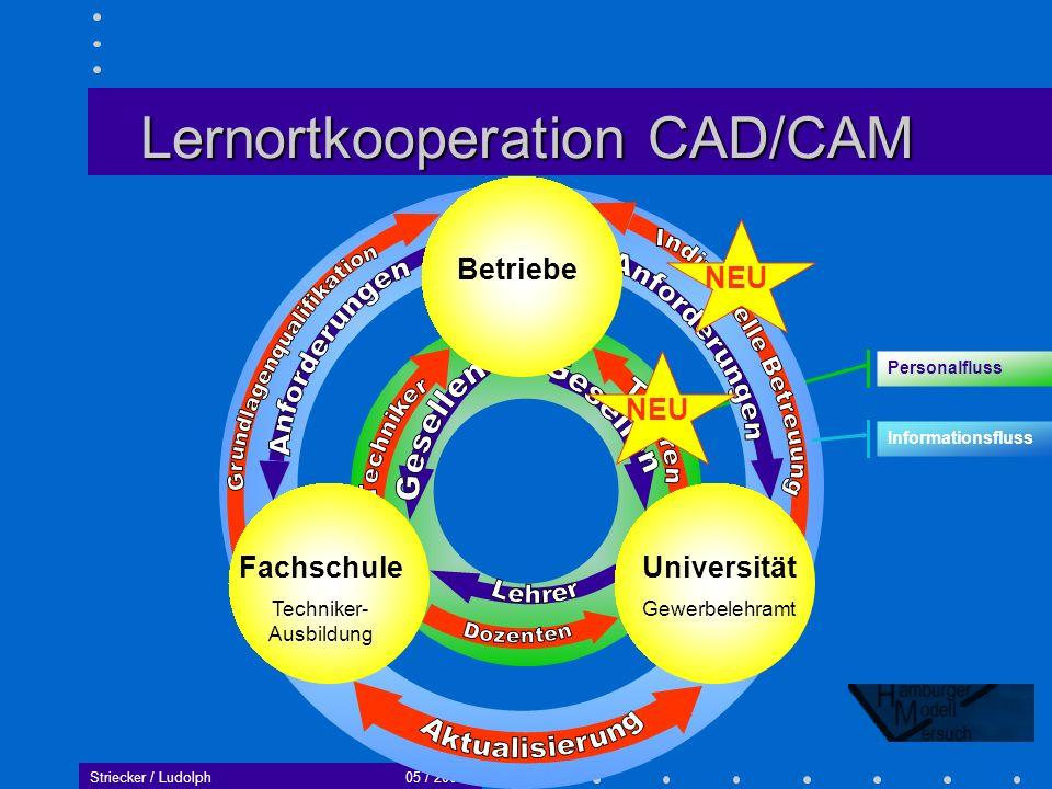 Lernortkooperation CAD/CAM