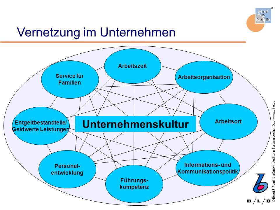 Entgeltbestandteile/ Informations- und Kommunikationspolitik