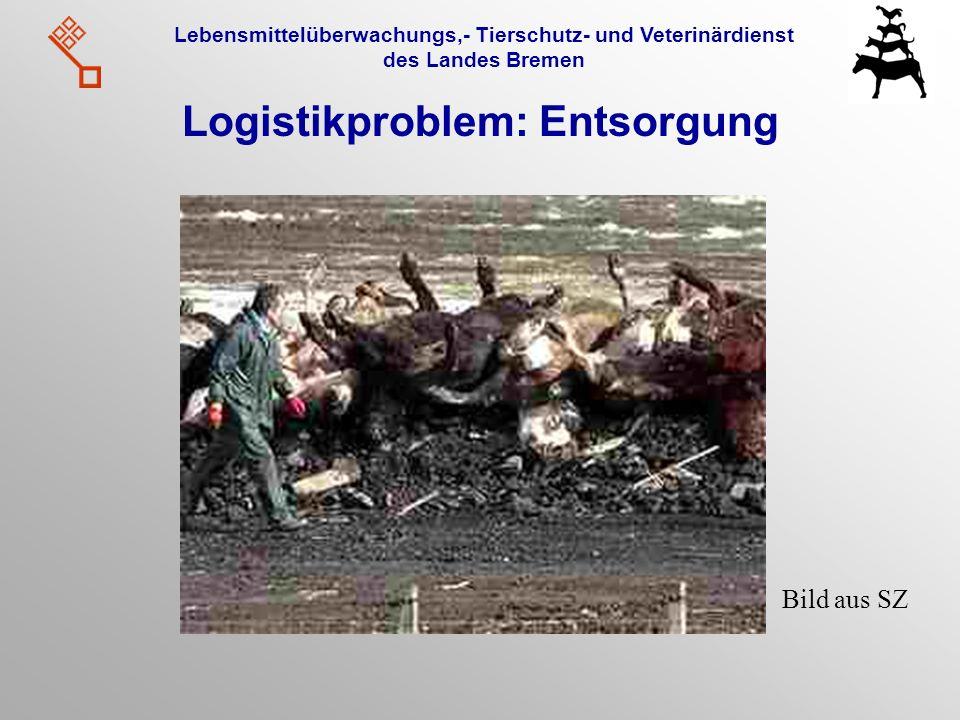 Logistikproblem: Entsorgung