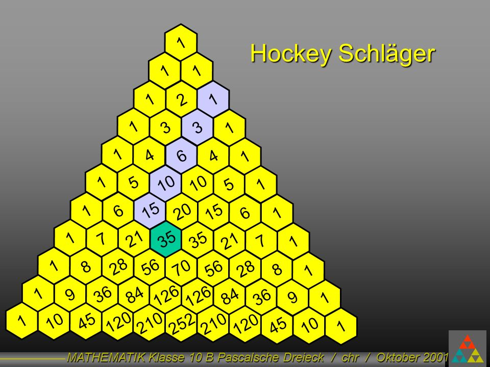 1 Hockey Schläger. 1. 1. 1. 2. 1. 1. 3. 3. 1. 1. 4. 6. 4. 1. 1. 5. 10. 10. 5. 1.