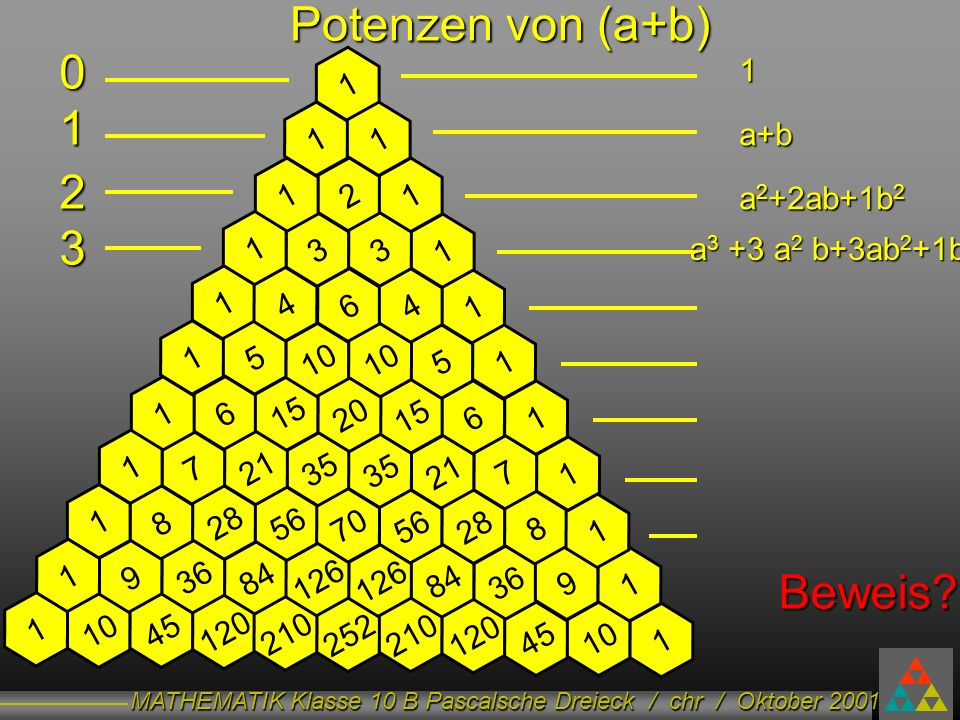 Potenzen von (a+b) 1 2 3 Beweis 1 a+b a2+2ab+1b2 1 1 1 1 2 1 1 3 3 1
