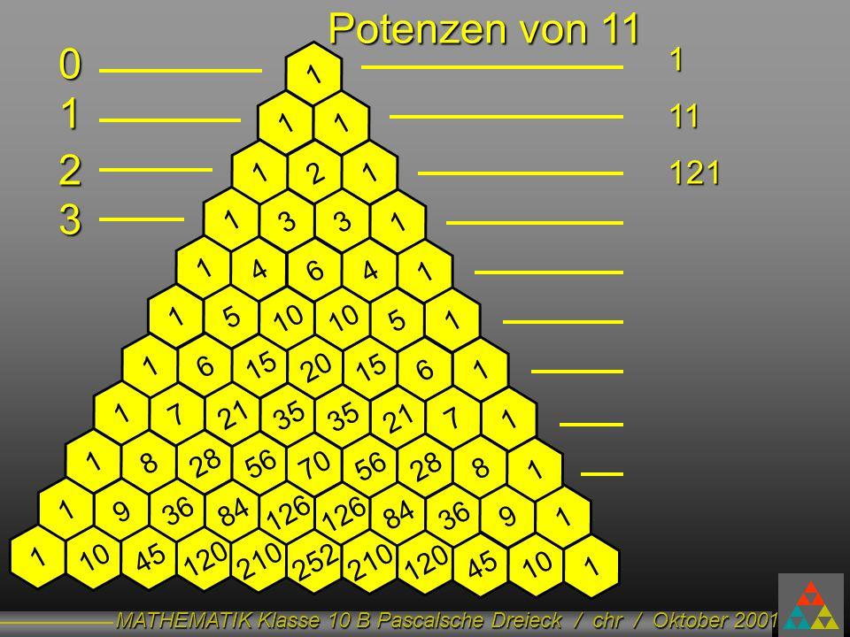 Potenzen von 11 1. 11. 121. 1. 1. 1. 1. 2. 1. 2. 1. 3. 1. 3. 3. 1. 1. 4. 6. 4. 1.