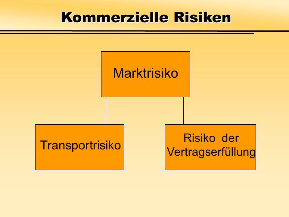 Risiko der Vertragserfüllung