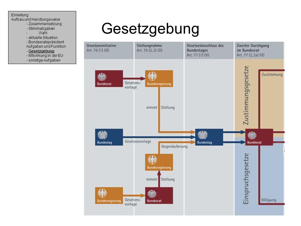 Gesetzgebung Einleitung Aufbau und Handlungsweise - Zusammensetzung