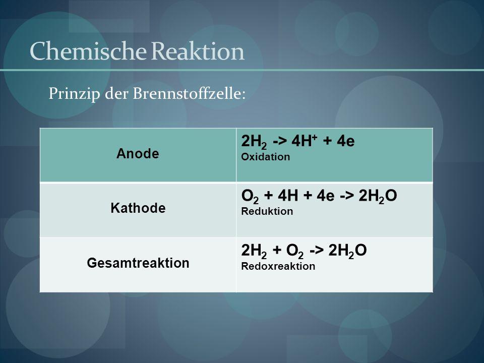 Chemische Reaktion Prinzip der Brennstoffzelle: 2H2 -> 4H+ + 4e