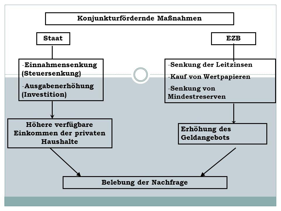 Konjunkturfördernde Maßnahmen
