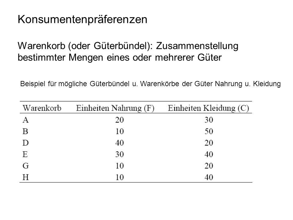 Konsumentenpräferenzen Warenkorb (oder Güterbündel): Zusammenstellung bestimmter Mengen eines oder mehrerer Güter