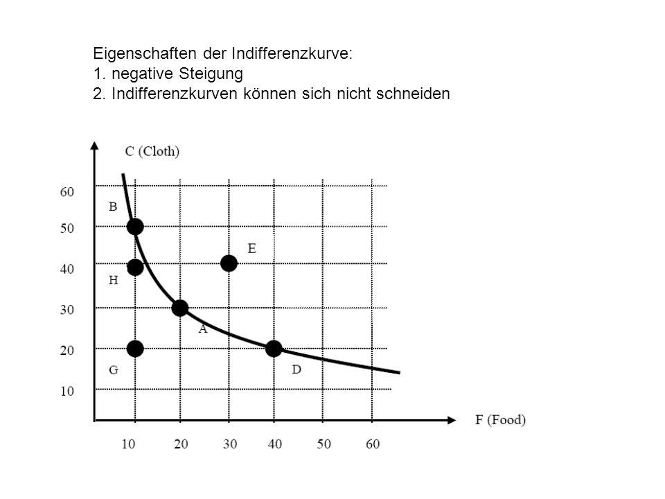 Eigenschaften der Indifferenzkurve: 1. negative Steigung 2