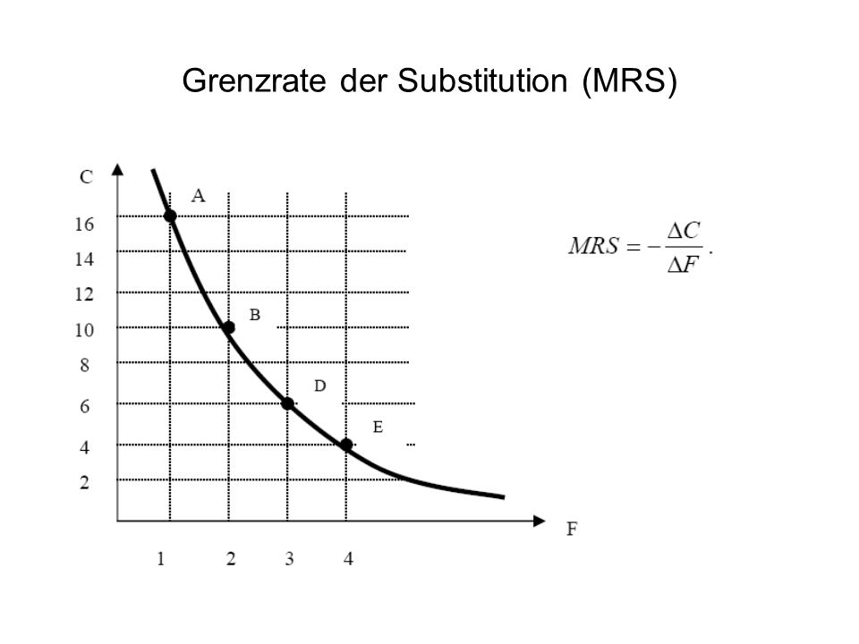Grenzrate der Substitution (MRS)