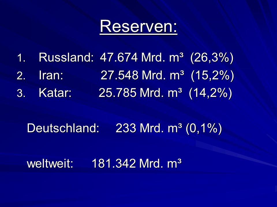 Reserven: Russland: 47.674 Mrd. m³ (26,3%)