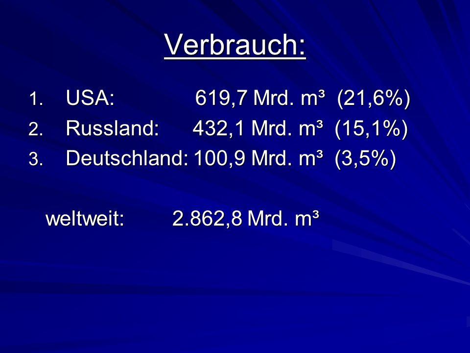 Verbrauch: USA: 619,7 Mrd. m³ (21,6%) Russland: 432,1 Mrd. m³ (15,1%)