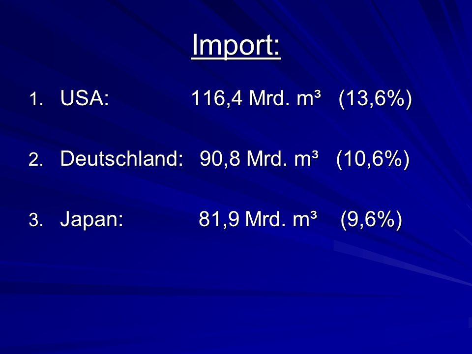 Import: USA: 116,4 Mrd. m³ (13,6%) Deutschland: 90,8 Mrd. m³ (10,6%)