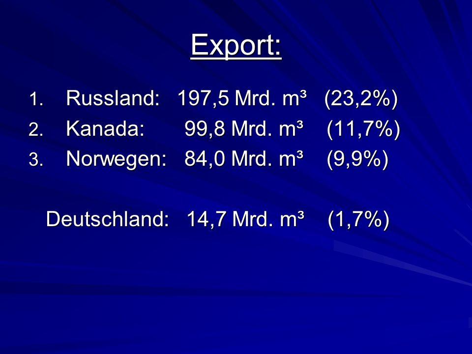 Export: Russland: 197,5 Mrd. m³ (23,2%) Kanada: 99,8 Mrd. m³ (11,7%)