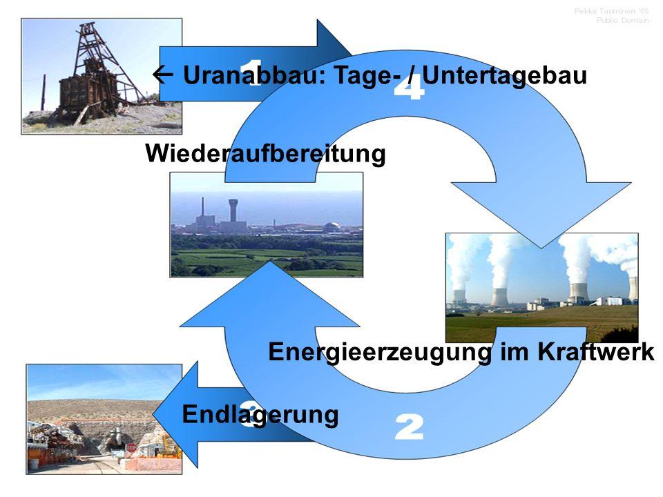 Brennstoffkreislauf  Uranabbau: Tage- / Untertagebau
