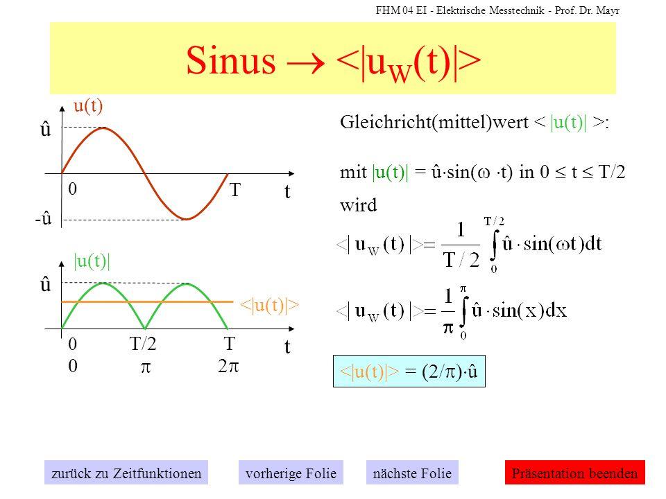 Sinus  <|uW(t)|>