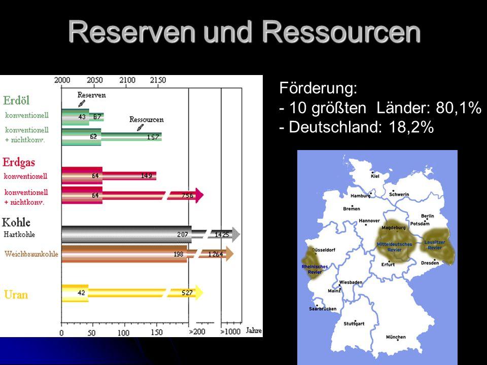 Reserven und Ressourcen