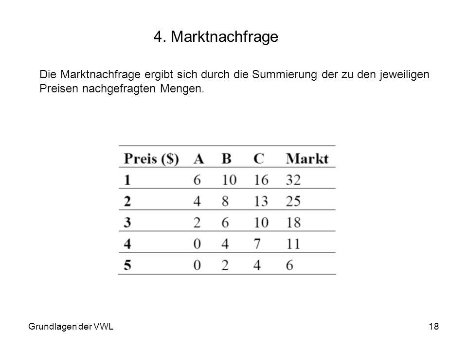 4. Marktnachfrage Die Marktnachfrage ergibt sich durch die Summierung der zu den jeweiligen. Preisen nachgefragten Mengen.
