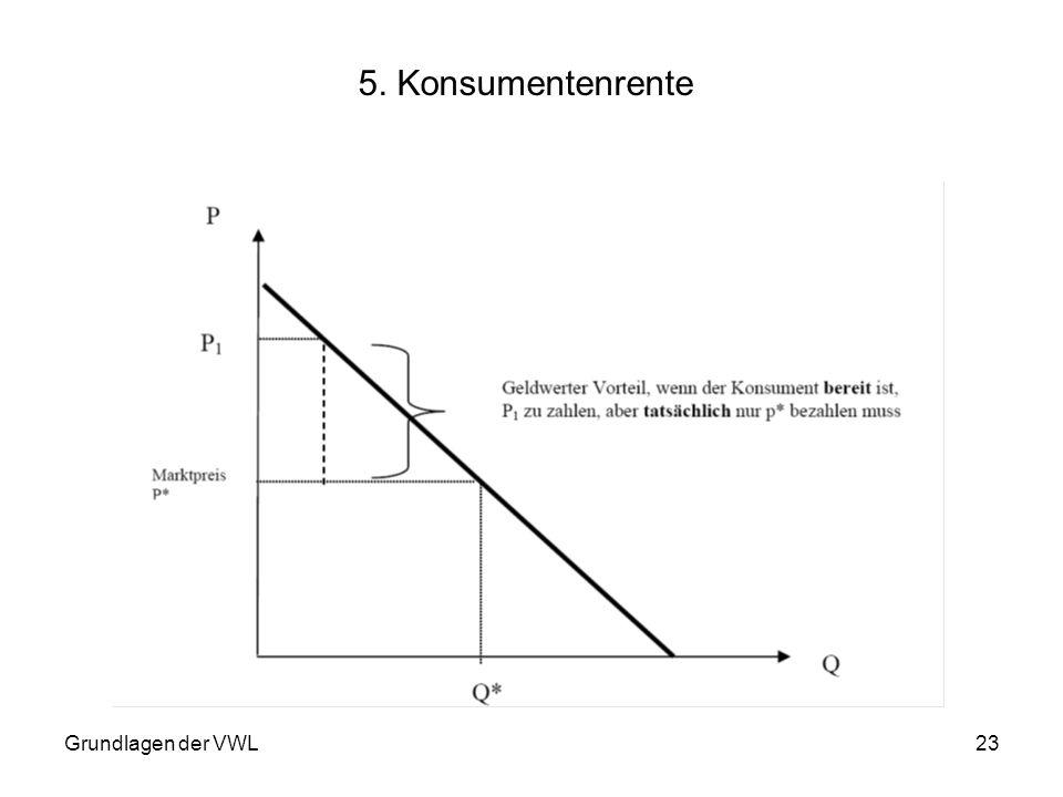 5. Konsumentenrente Grundlagen der VWL