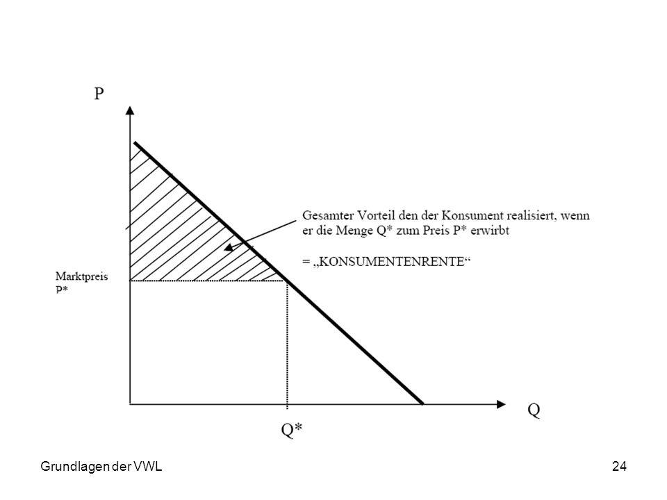 Grundlagen der VWL