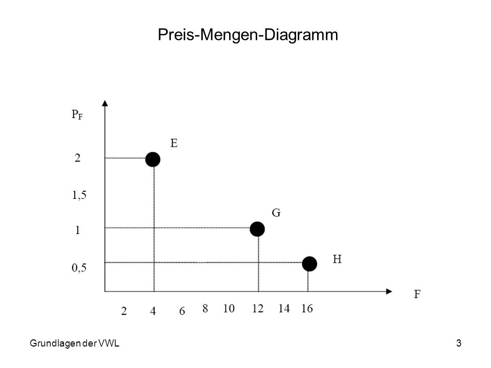 Preis-Mengen-Diagramm