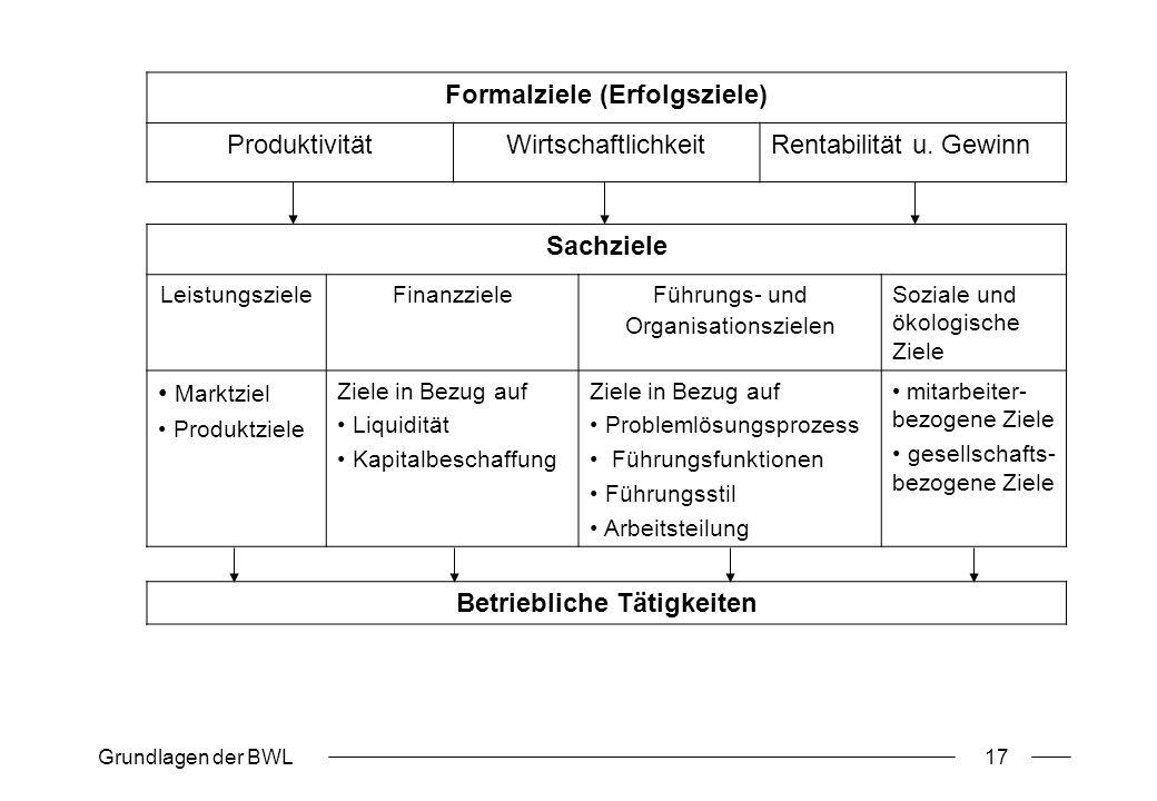 Formalziele (Erfolgsziele) Betriebliche Tätigkeiten