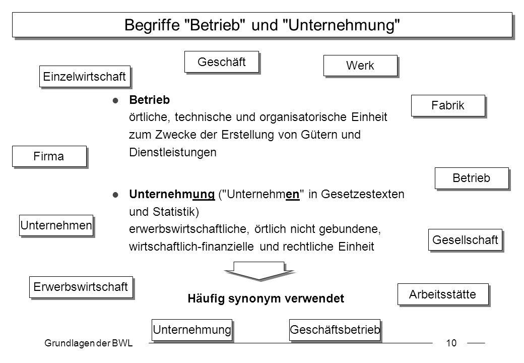 Begriffe Betrieb und Unternehmung