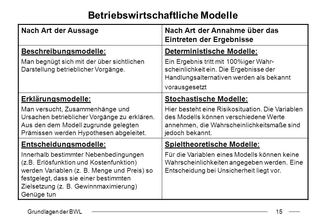 Betriebswirtschaftliche Modelle