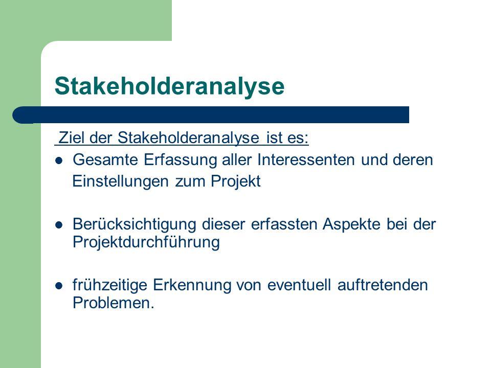 Stakeholderanalyse Ziel der Stakeholderanalyse ist es: