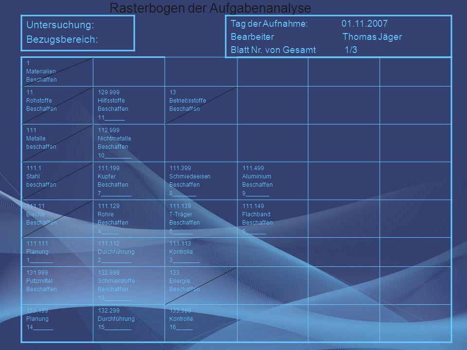 Rasterbogen der Aufgabenanalyse