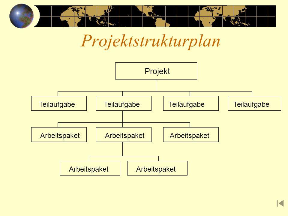 Projektstrukturplan Projekt Teilaufgabe Teilaufgabe Teilaufgabe