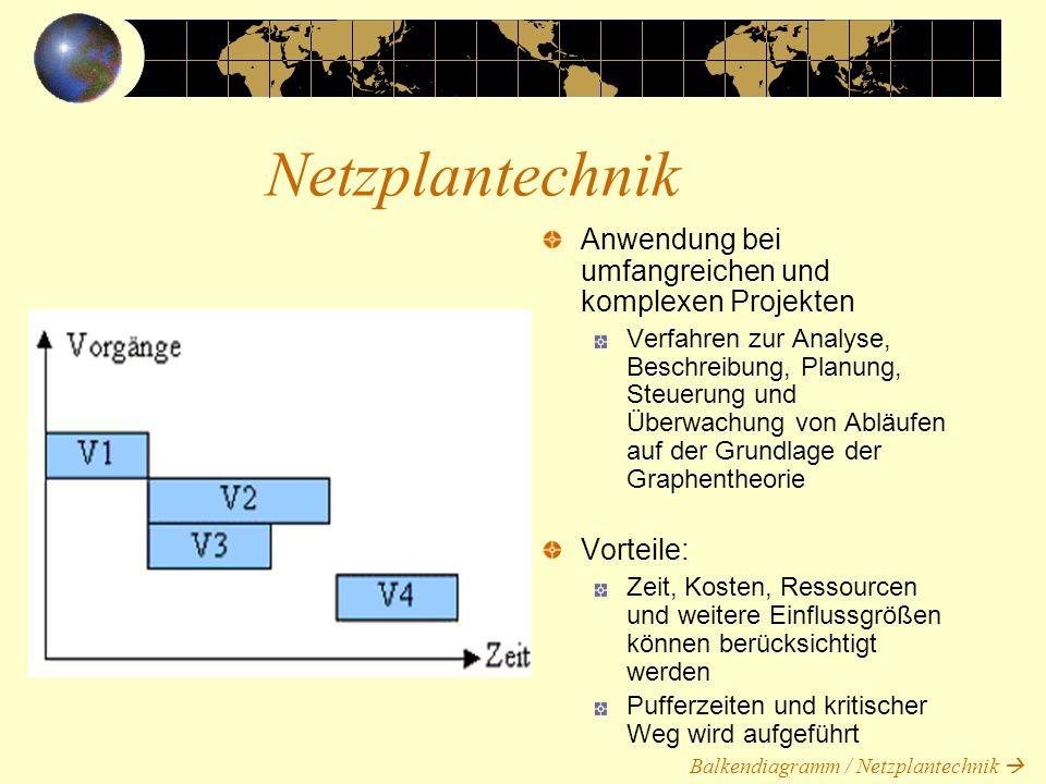 Netzplantechnik Anwendung bei umfangreichen und komplexen Projekten