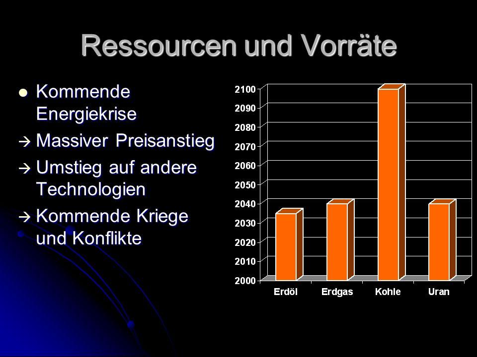 Ressourcen und Vorräte