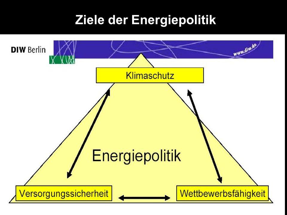 Ziele der Energiepolitik