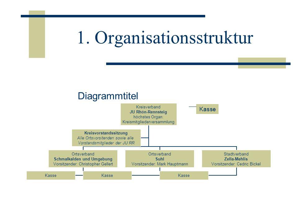 1. Organisationsstruktur