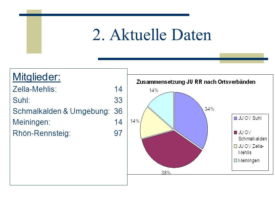 2. Aktuelle Daten Mitglieder: Zella-Mehlis: 14 Suhl: 33