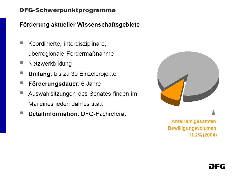 DFG-Schwerpunktprogramme