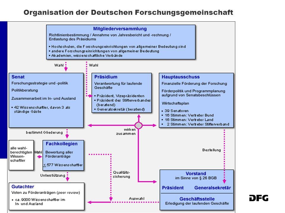 Organisation der Deutschen Forschungsgemeinschaft