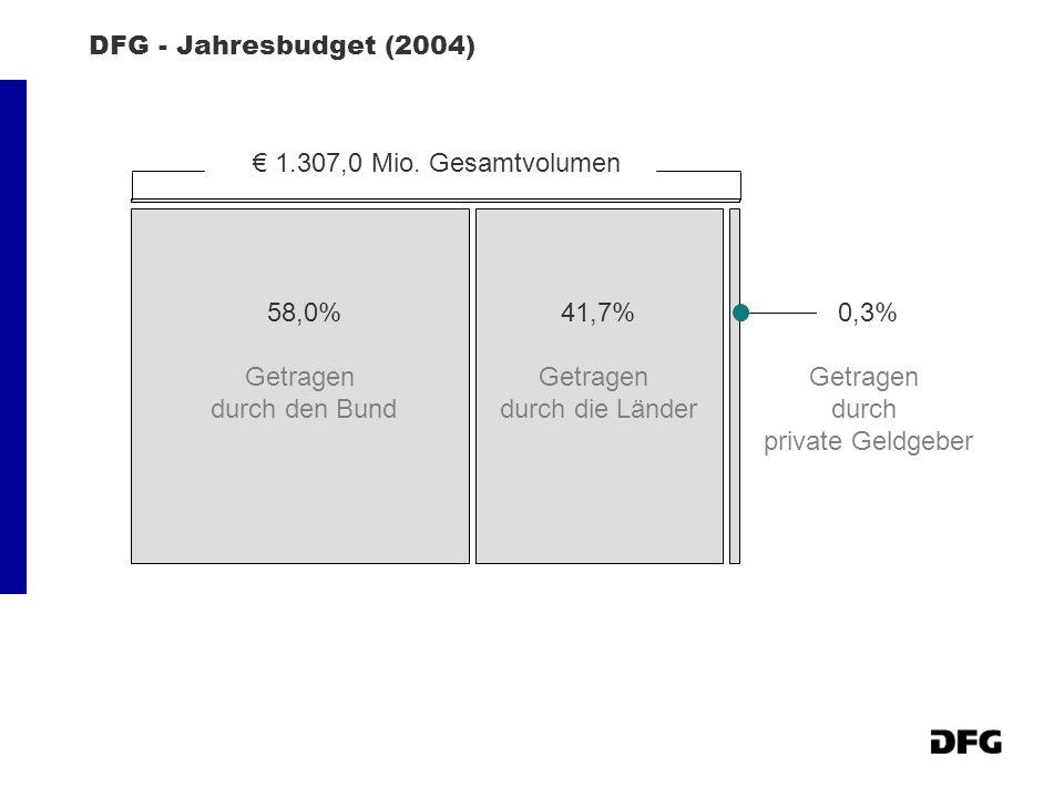 DFG - Jahresbudget (2004) € 1.307,0 Mio. Gesamtvolumen. 58,0% Getragen. durch den Bund. 41,7% Getragen.