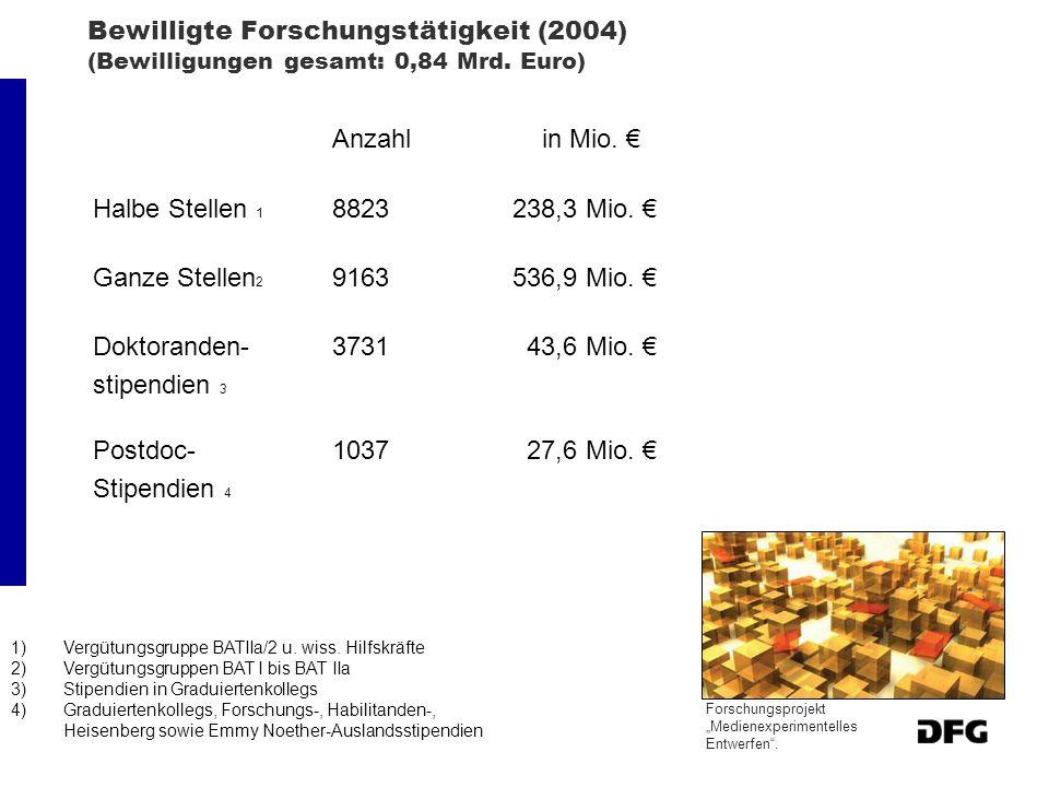 Bewilligte Forschungstätigkeit (2004) (Bewilligungen gesamt: 0,84 Mrd