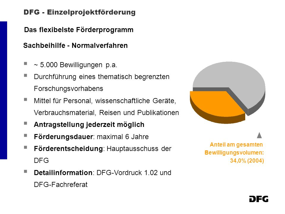 DFG - Einzelprojektförderung