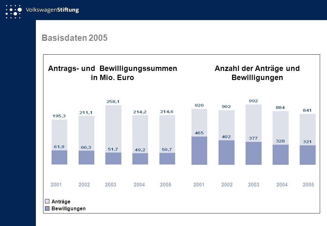 Basisdaten 2005 Antrags- und Bewilligungssummen in Mio. Euro