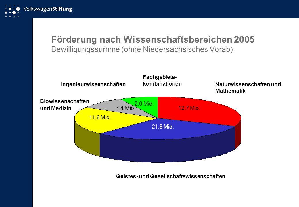 Förderung nach Wissenschaftsbereichen 2005 Bewilligungssumme (ohne Niedersächsisches Vorab)