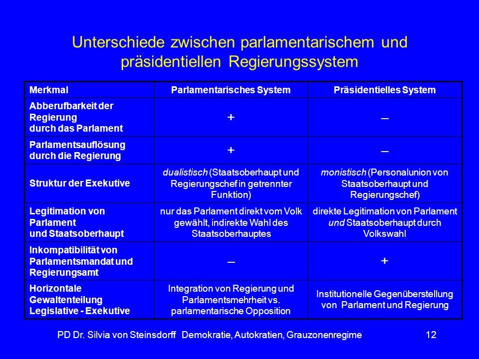 Parlamentarisches System Präsidentielles System