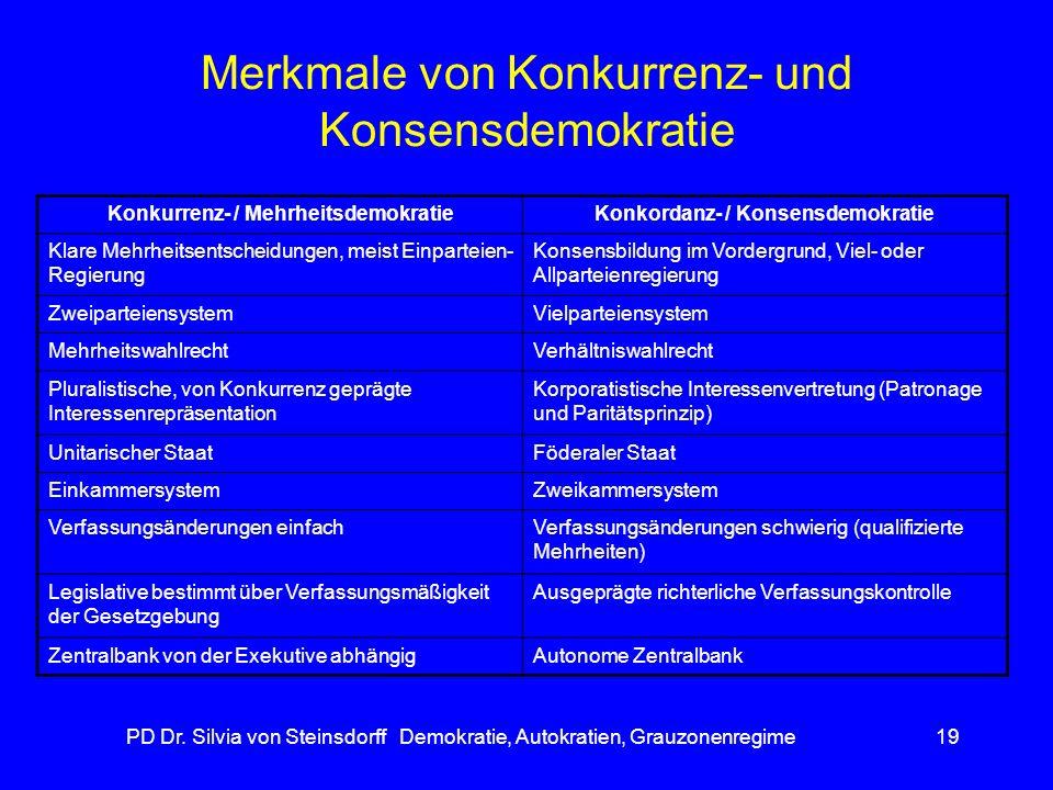 Merkmale von Konkurrenz- und Konsensdemokratie
